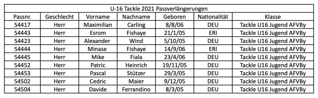 Passverlängerungen U-16 Tackle 2021