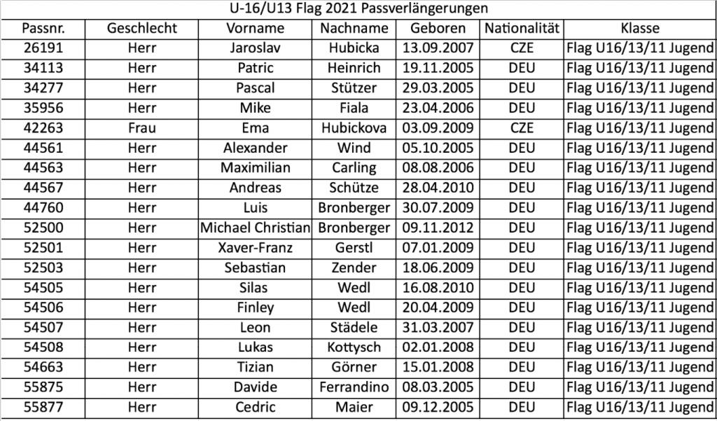 Capricorns_U13-U16_Flag_Passverlängerungen_2021
